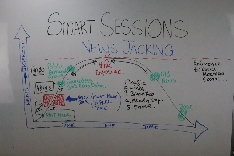 News Jacking Diagram